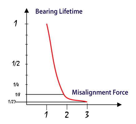 The critical relationship between misalignment and bearing failure line graph