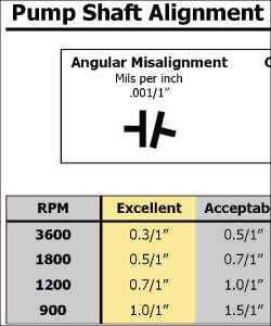 Pump shaft alignment industry standard tolerances