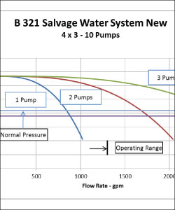 Example of centrifugal pump hydraulic analysis with pumps operating in parallel