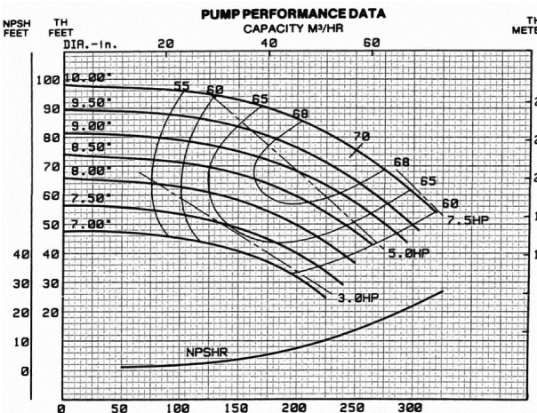 Pump curve illustration to explain the role of efficiency in pump selection